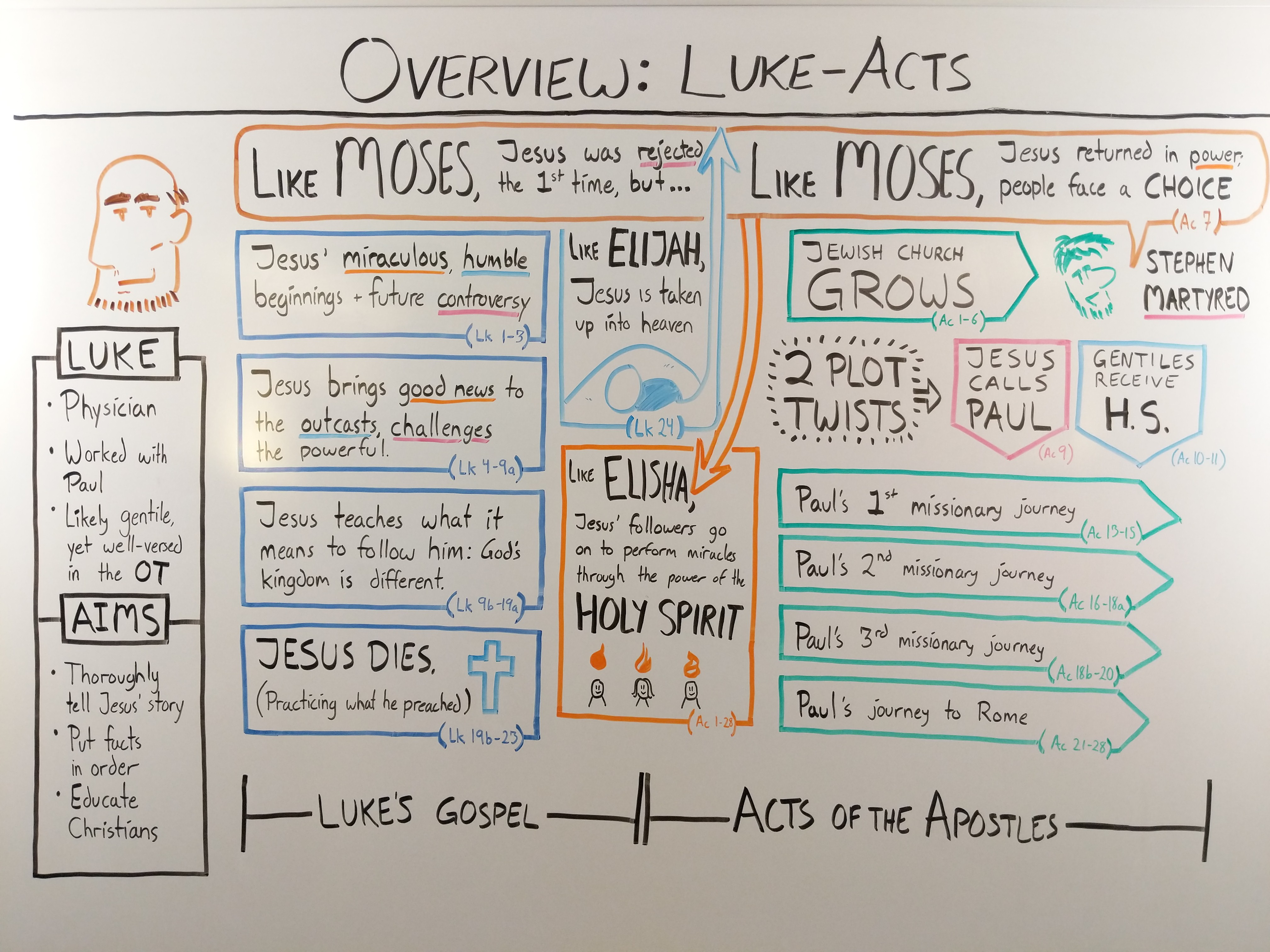 Whiteboard outline of the Gospel of Luke and Acts