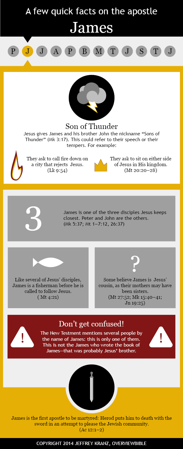 Infographic: St. James the apostle