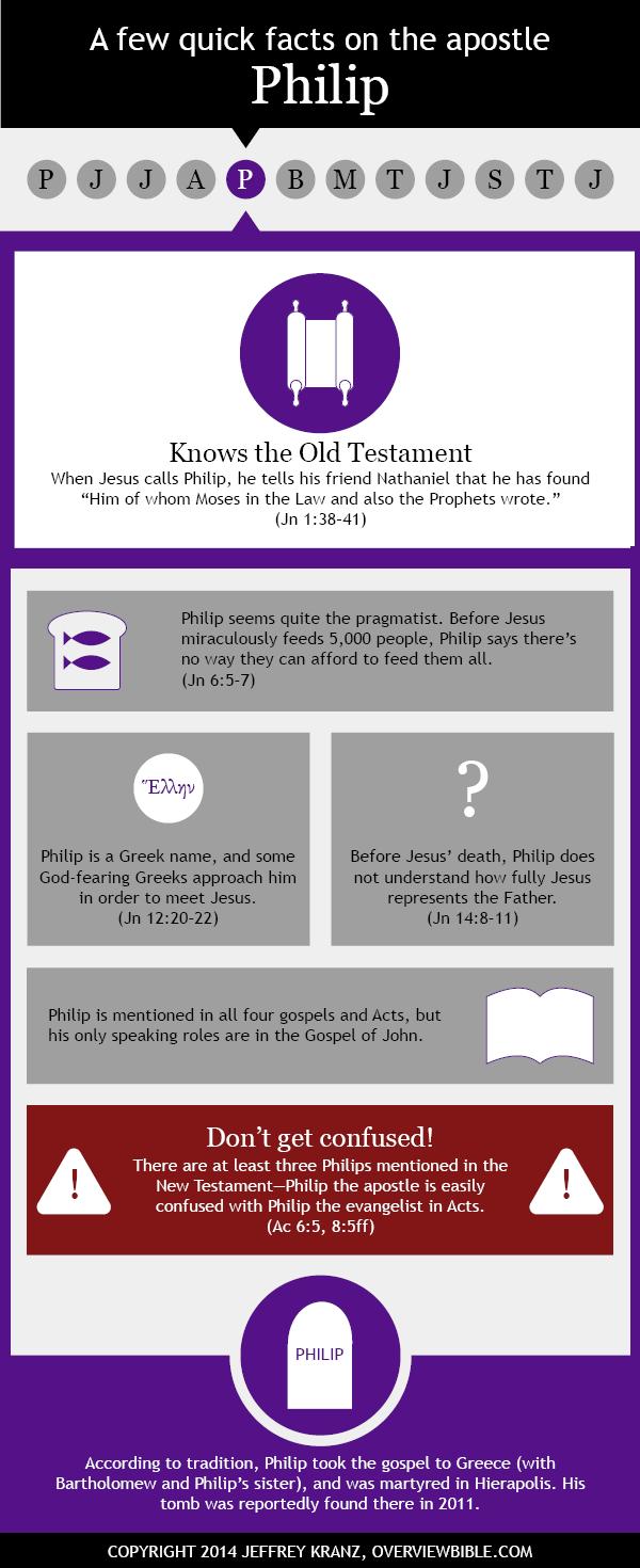 Infographic: St. Philip the apostle