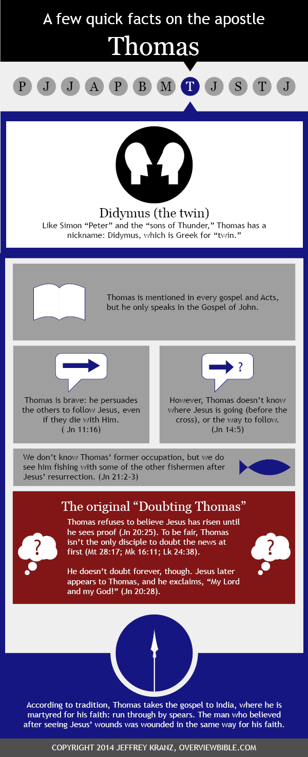 Infographic: St. Thomas the apostle infographic