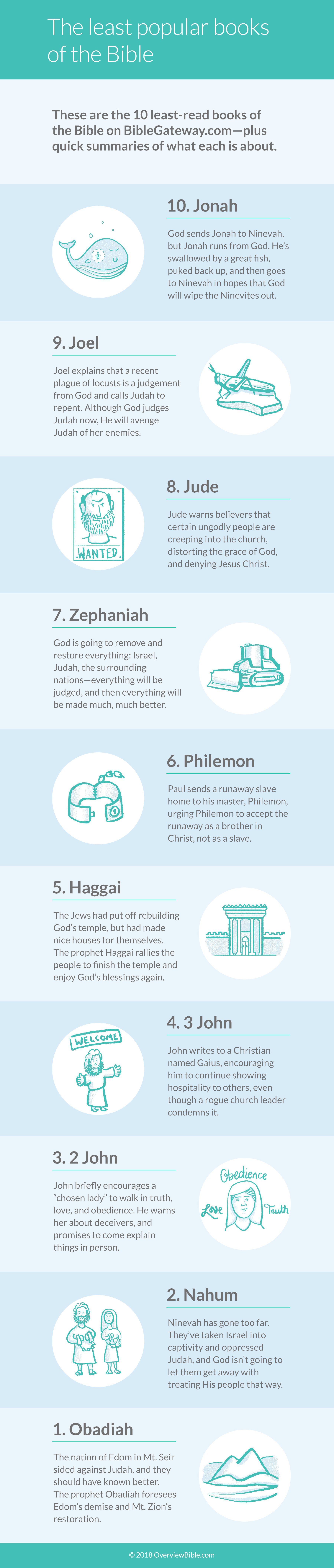 The 10 least popular books of the Bible [infographic