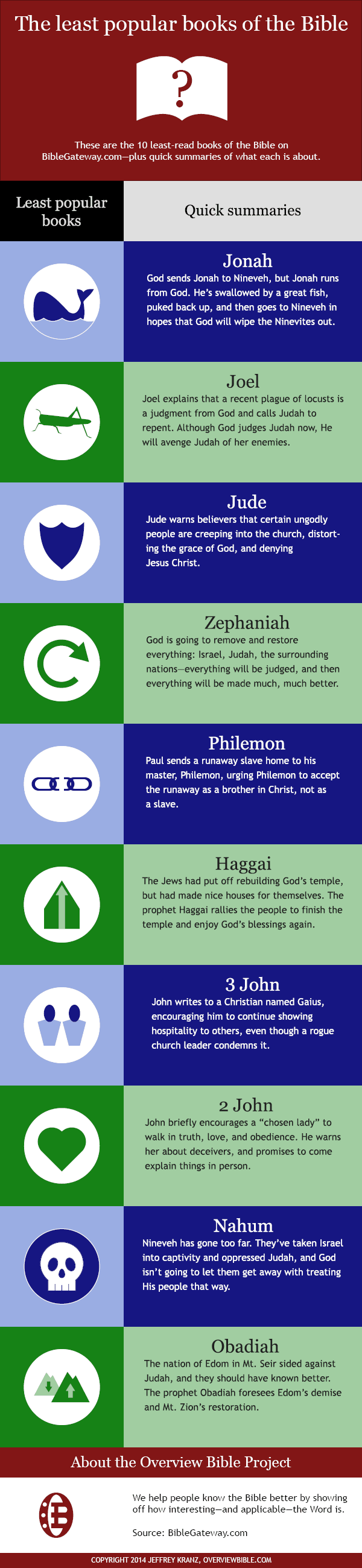 Infographic: least popular books of the Bible