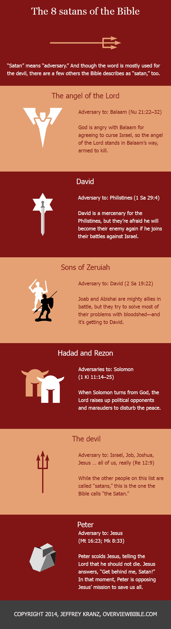 The 8 Satans of the Bible: Infographic