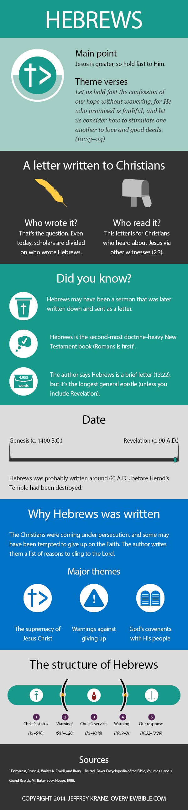 Hebrews: the infographic