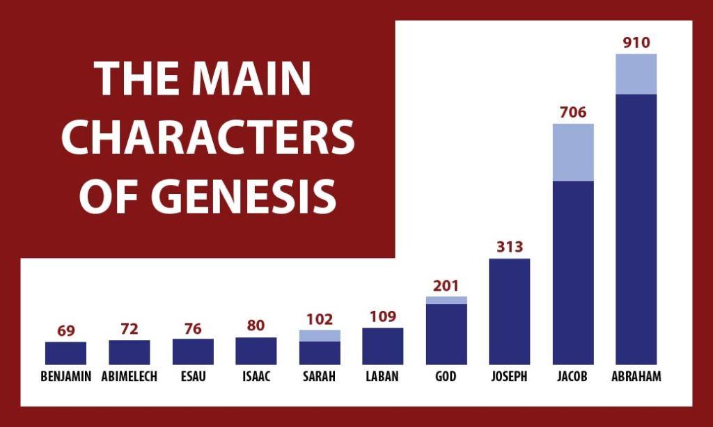 People mentioned in Genesis