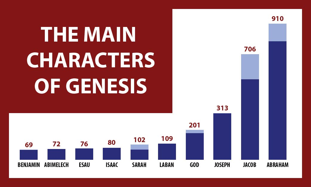 Who Are The Main Characters Of Genesis Overview Bible