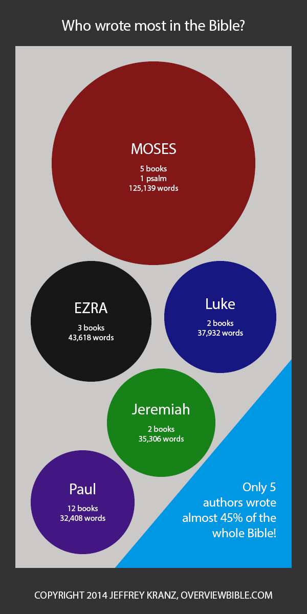Infographic: Who wrote most (and least) in the Bible?