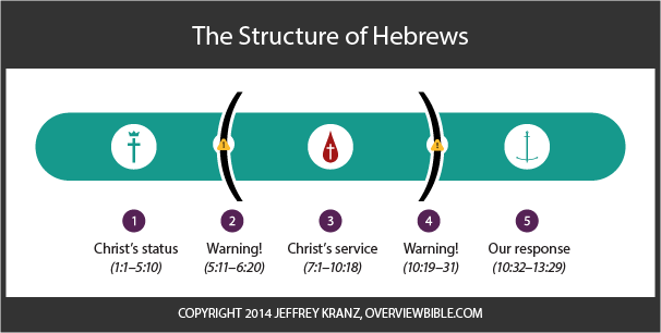 Theme verses of the book of Hebrews (Heb 10:23–24)