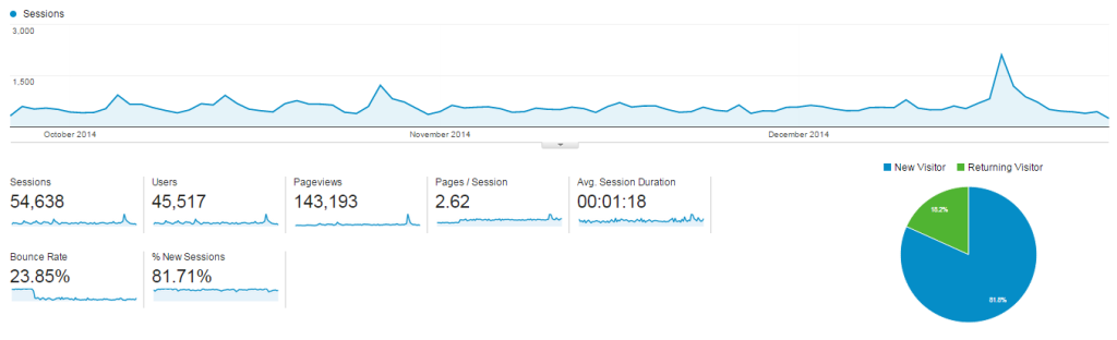 OverviewBible.com stats