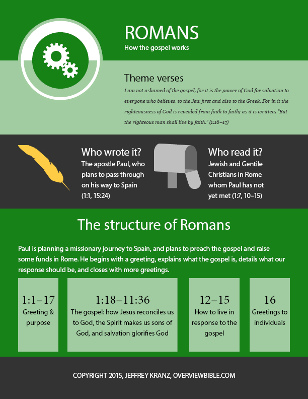 Romans: the infographic