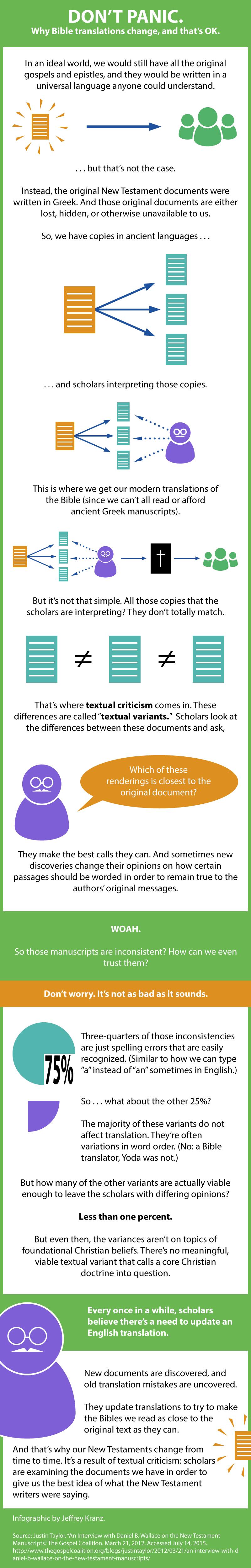 textual-criticism-explanation-illustrated