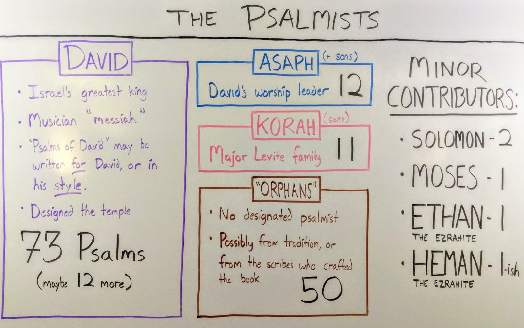 Who wrote the Psalms? Hint: it wasn't just David