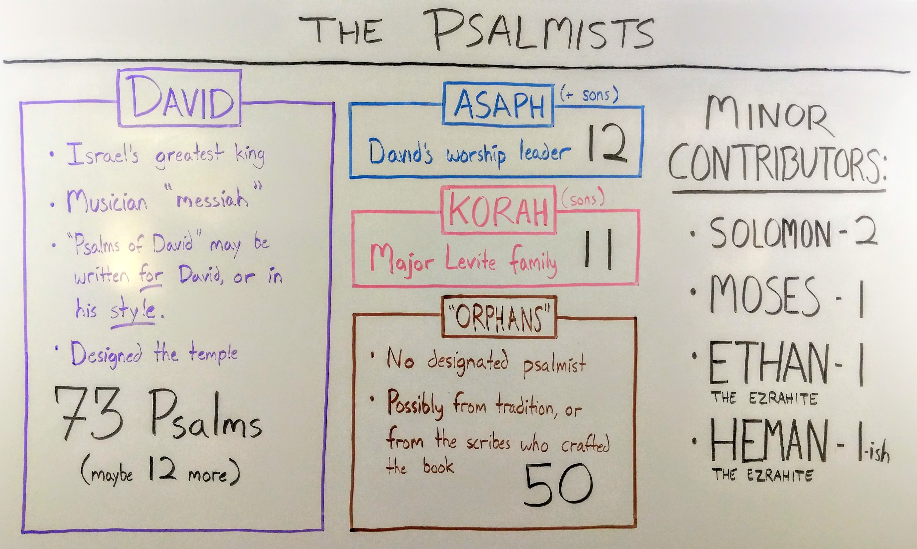 psalmists.whiteboard
