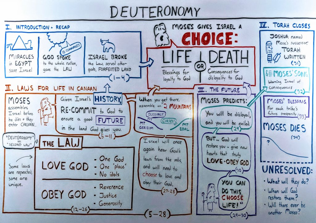 Whiteboard illustration of the book of Deuteronomy's structure