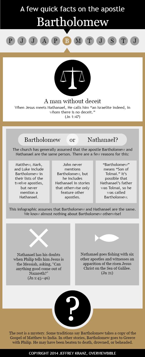 Infographic: St. Bartholomew the apostle