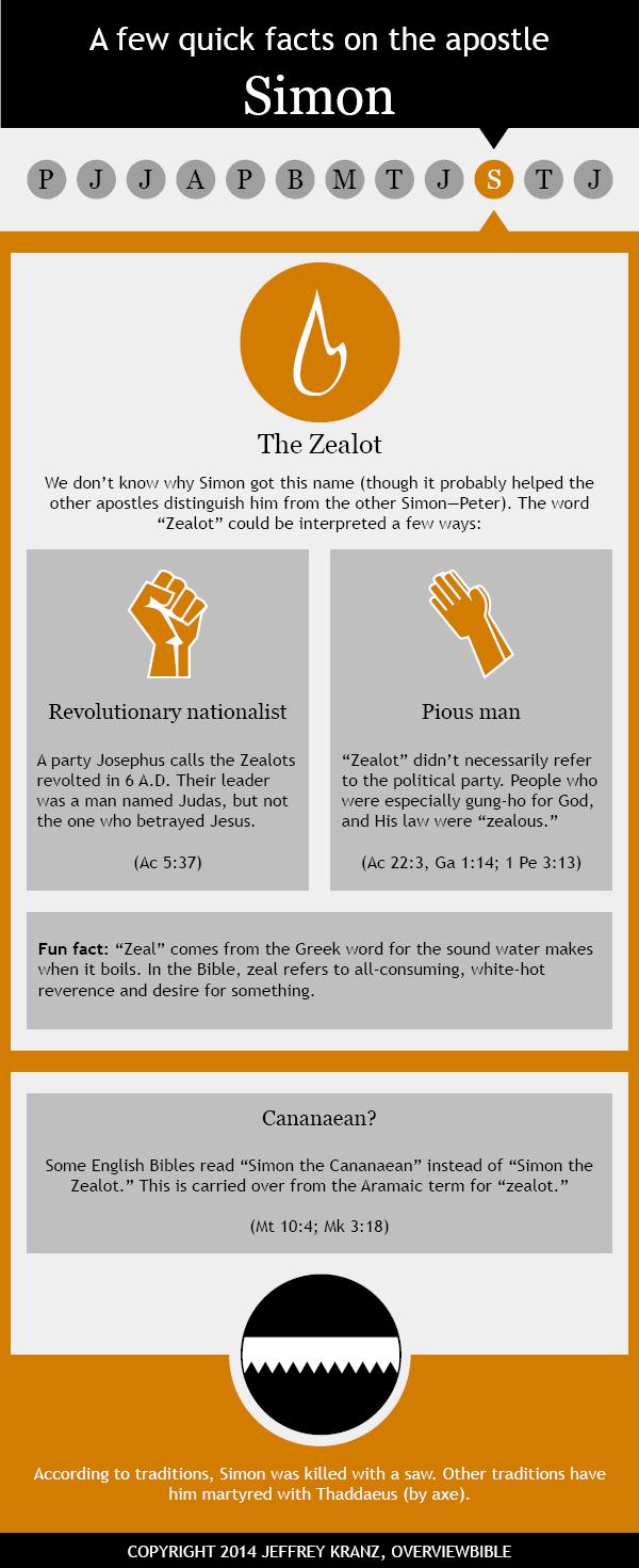 Infographic: St. simon the apostle