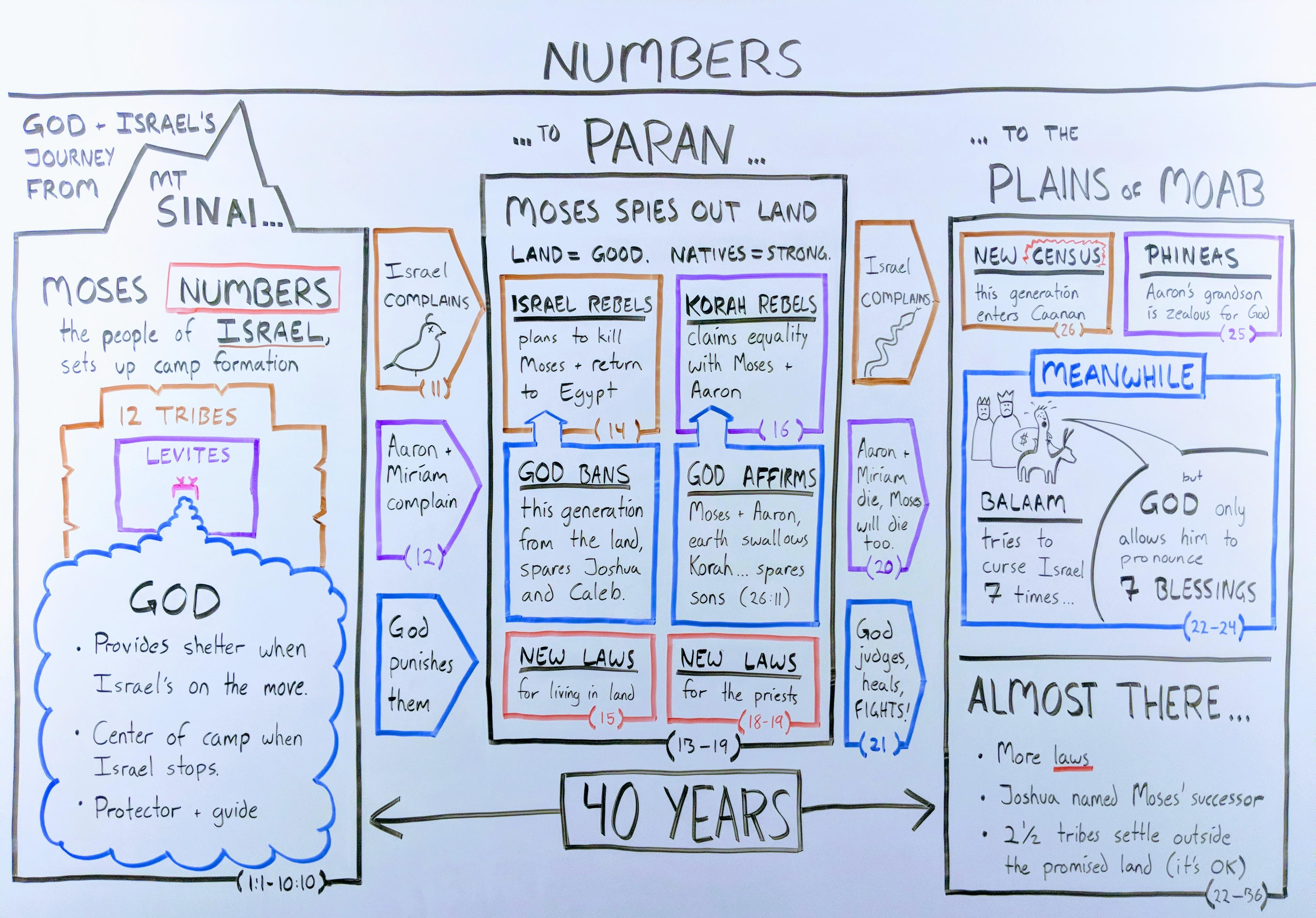 Outline of the Book of Numbers