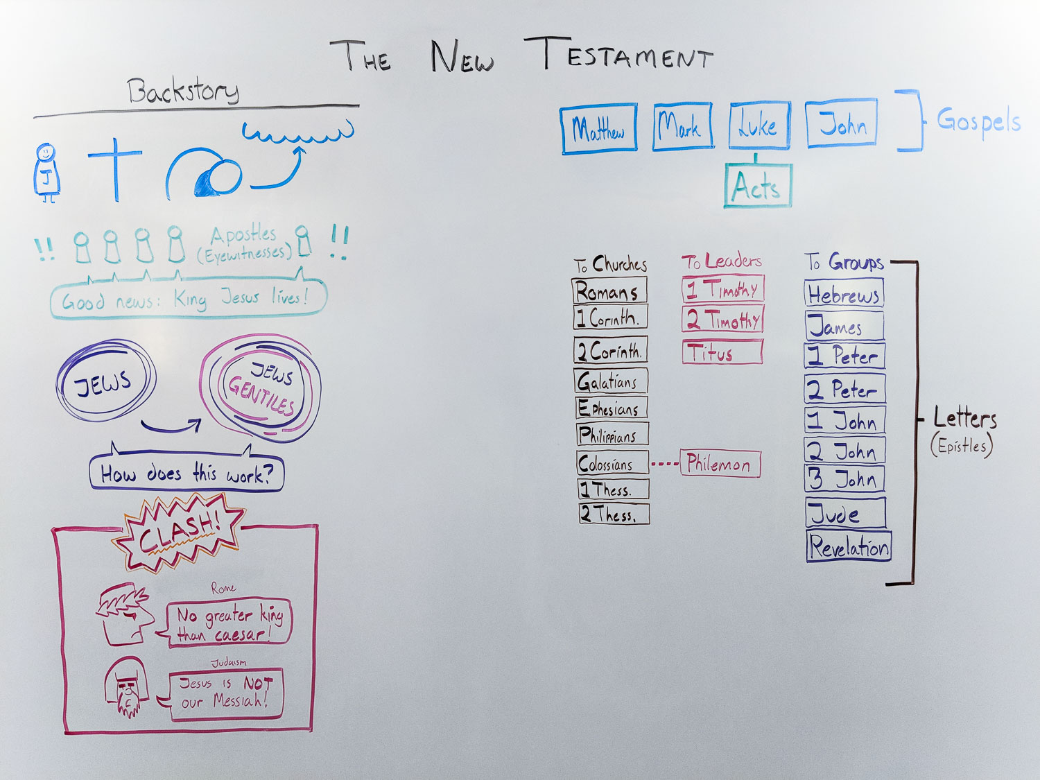 whiteboard.new-testament-books