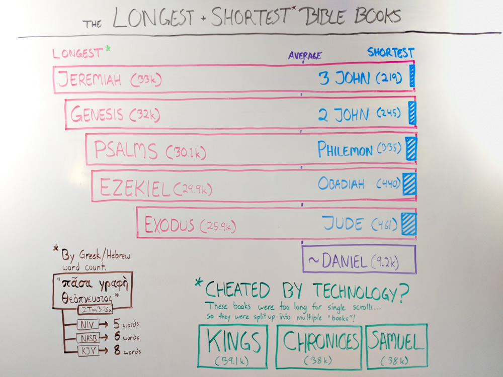 whiteboard.longest-shortest-books-of-the-bible