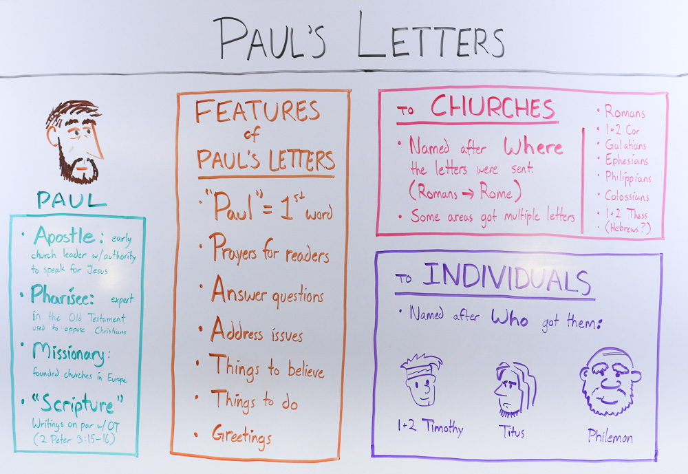 A Quick Guide to the Pauline Epistles | OverviewBible