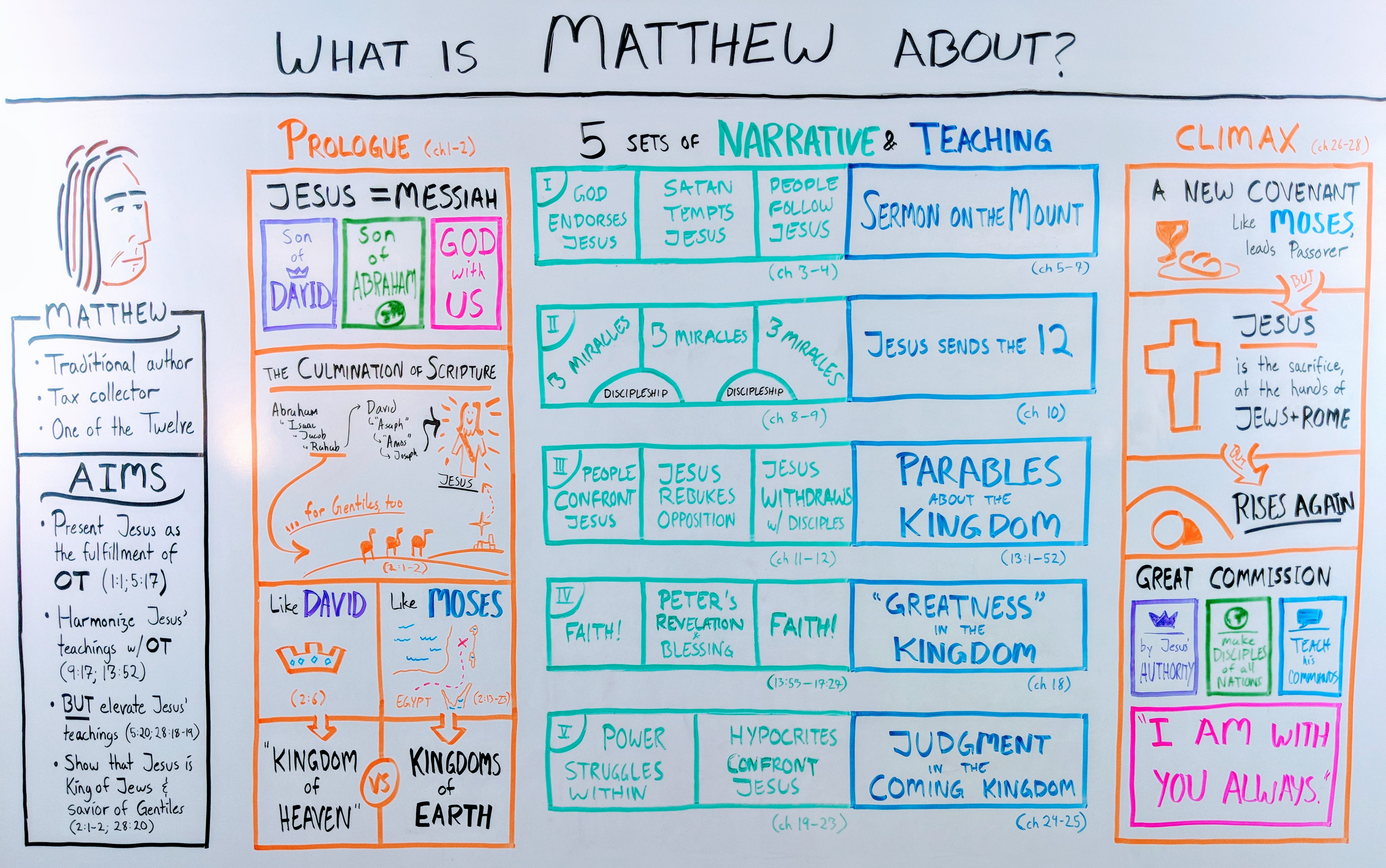 gospel-matthew-outline-whiteboard | OverviewBible