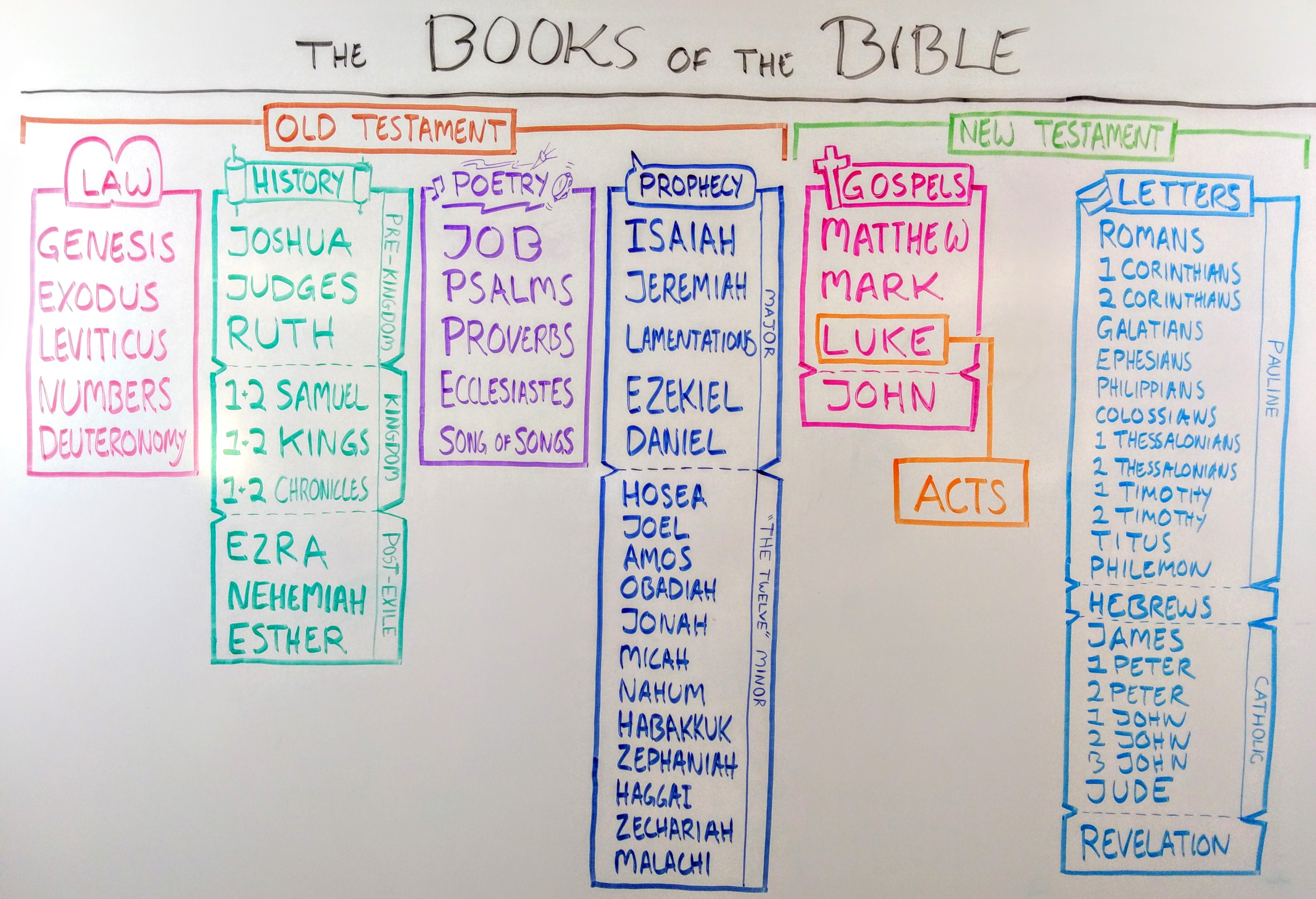 Books Of The Bible List | Examples and Forms