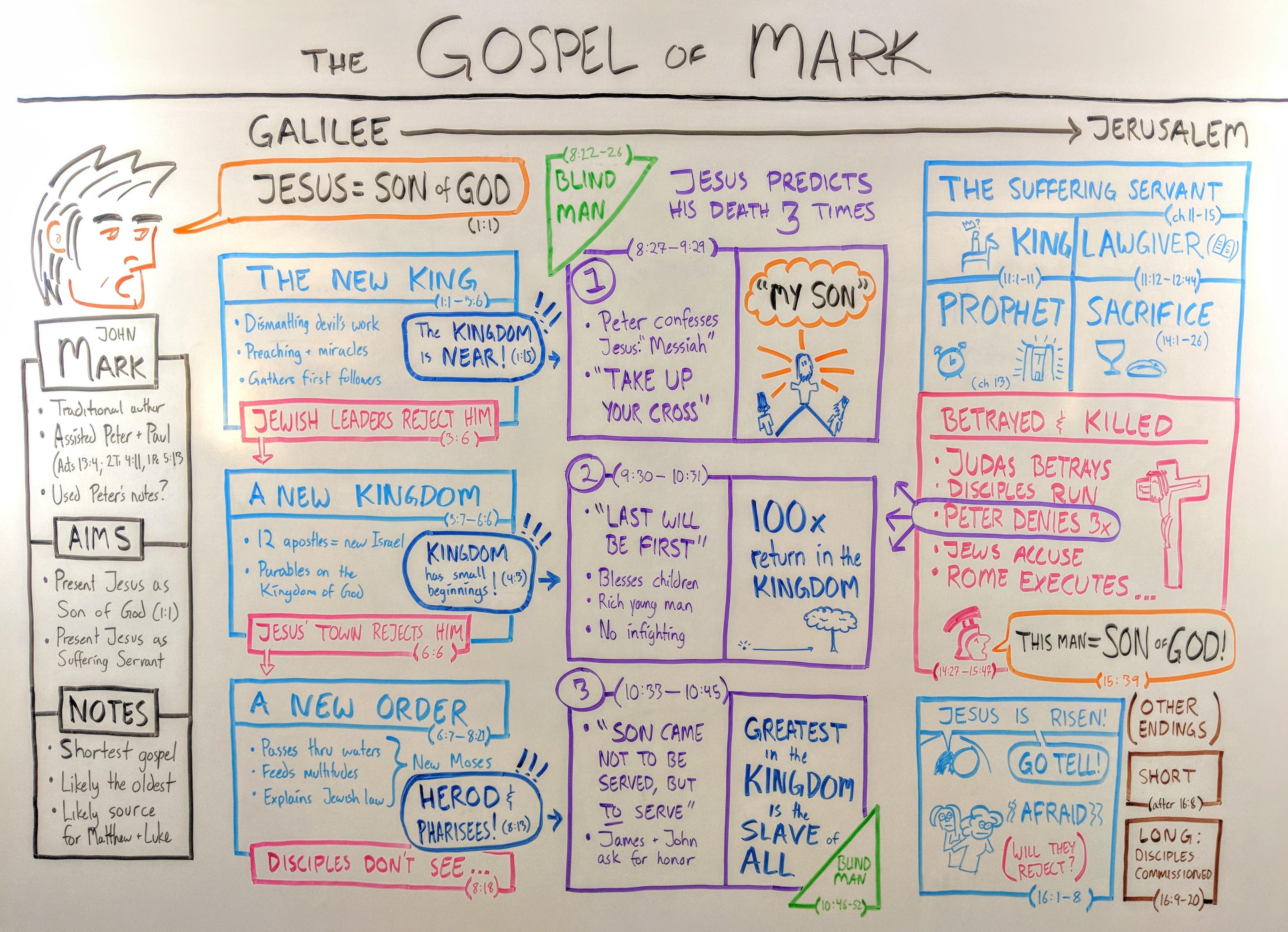 gospel-of-mark-outline