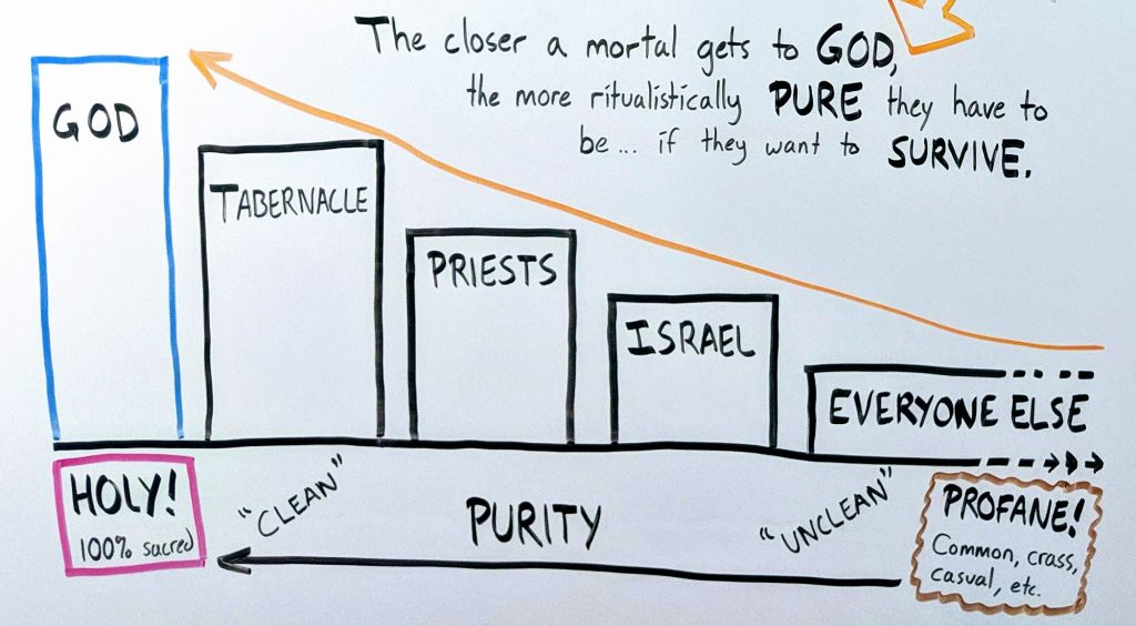 Scale showing that the closer a mortal gets to God, the more ritualistically pure they have to be in order to survive.