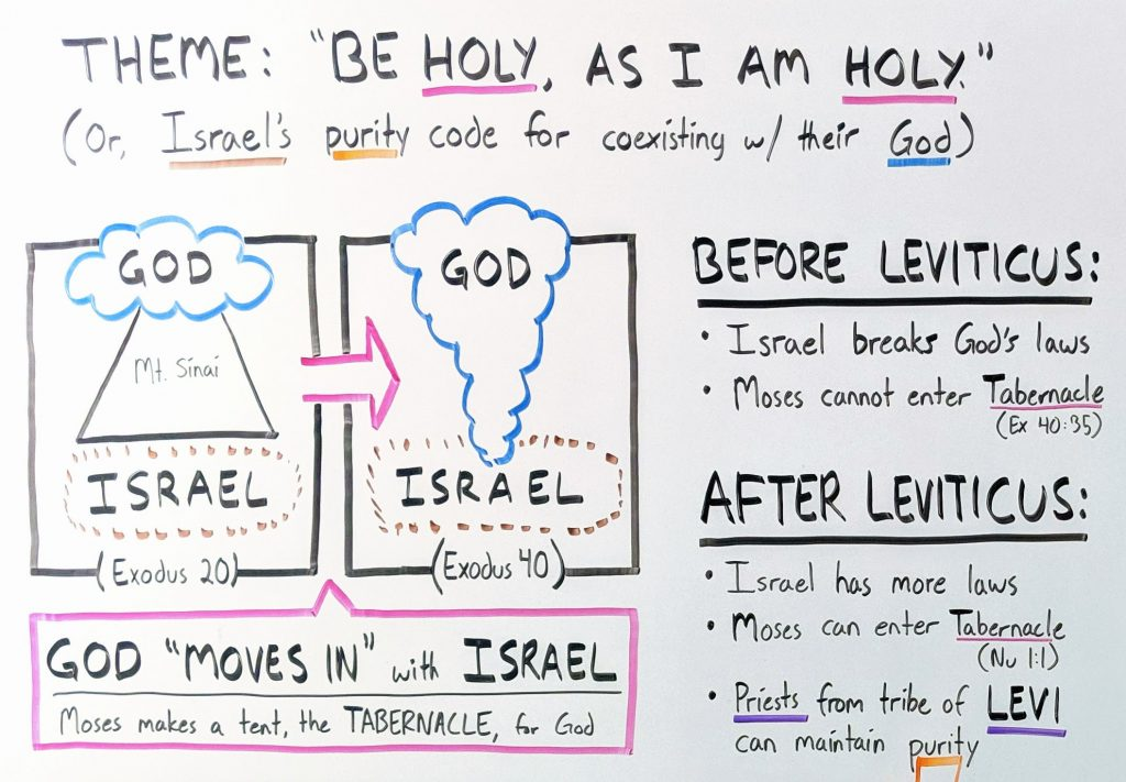 Illustration: God moves in with Israel