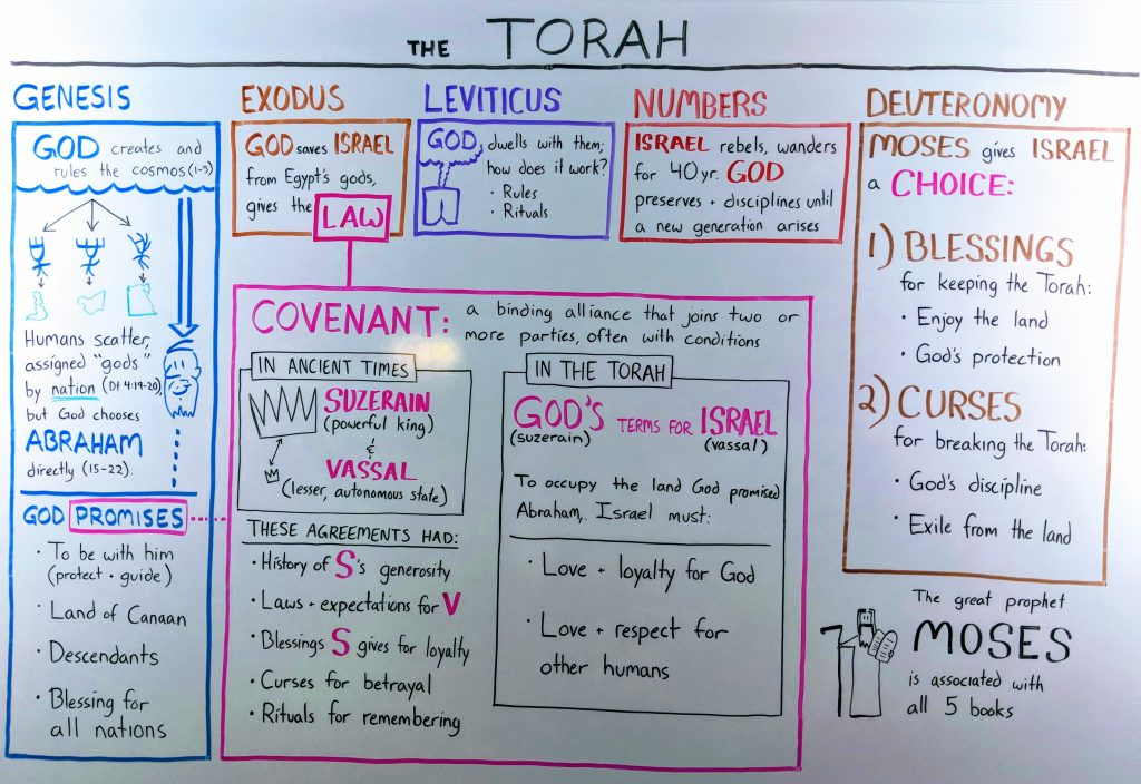 Whiteboard diagram showing how Genesis, Exodus, Leviticus, Numbers, and Deuteronomy form the Torah (or Pentateuch), with the covenant between God and Israel at the center of the work.