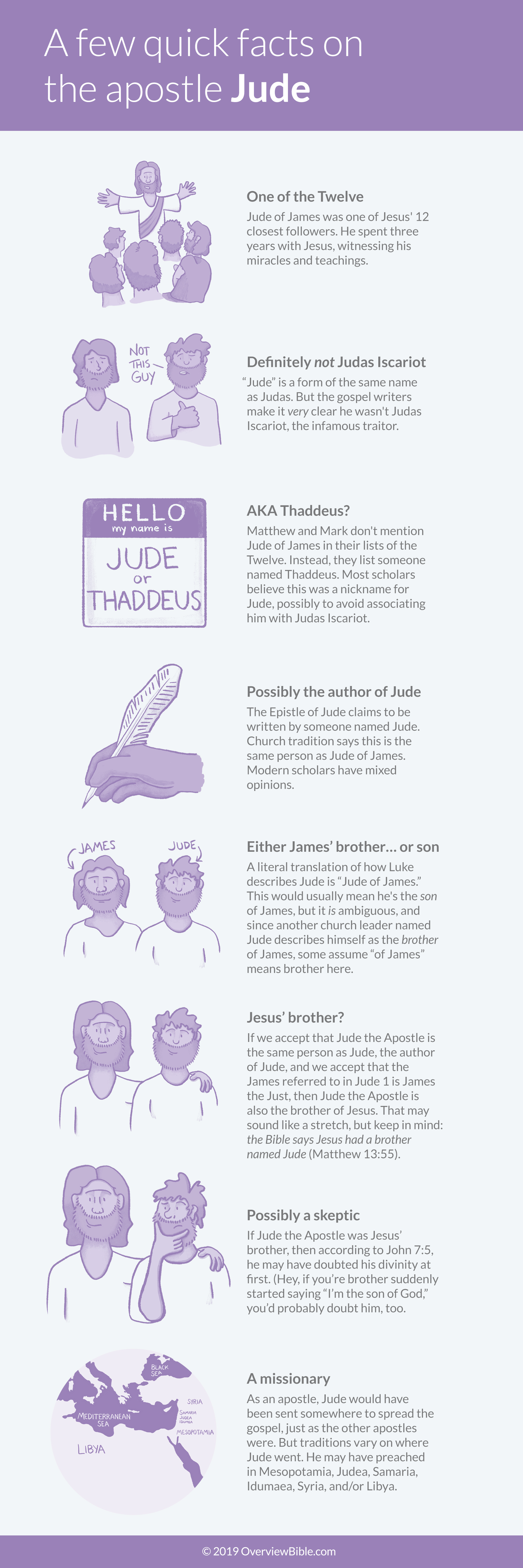 Infographic with facts on the Apostle Jude