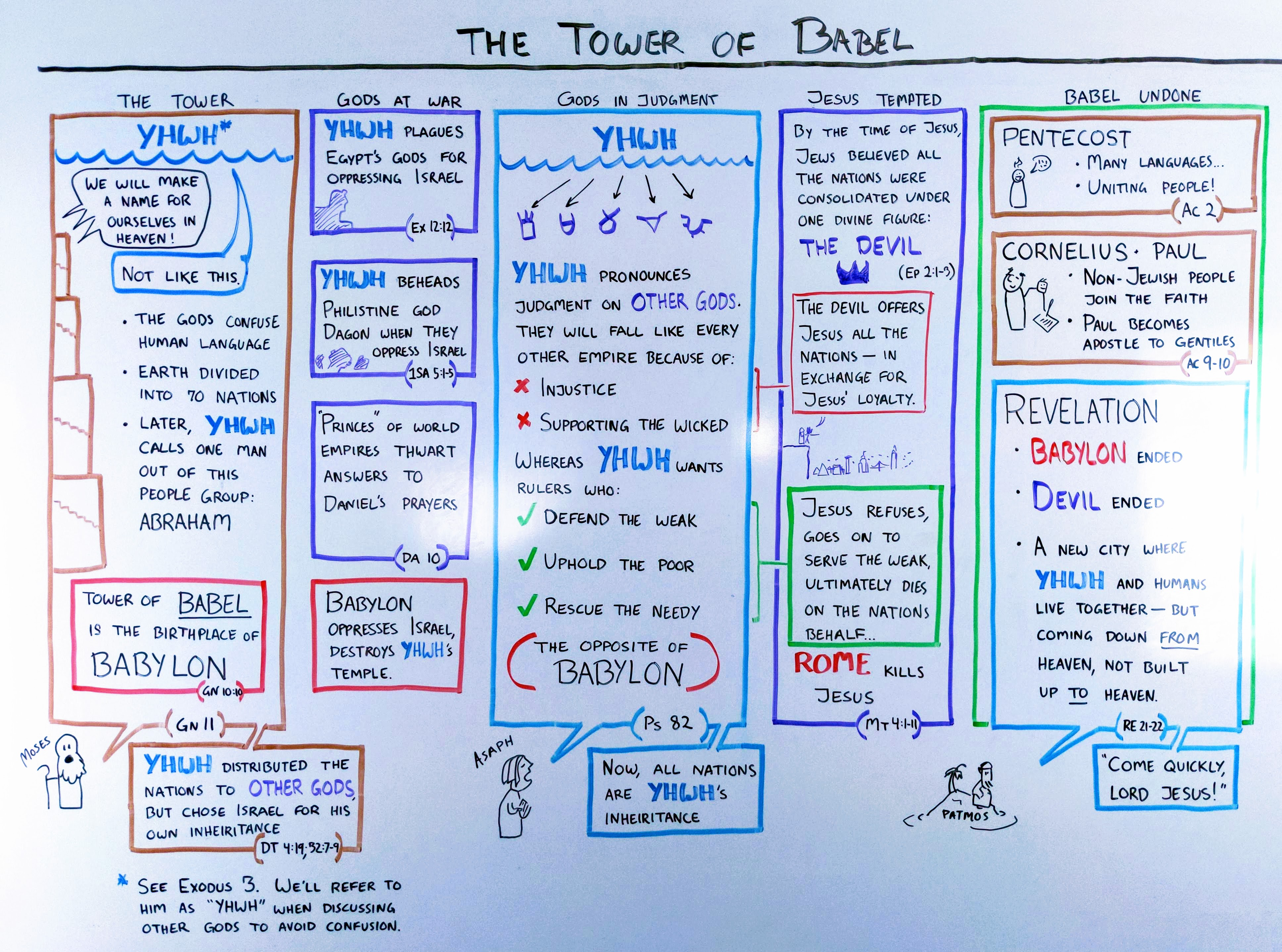 Diagram mapping the Tower of Babel theme throughout the Bible
